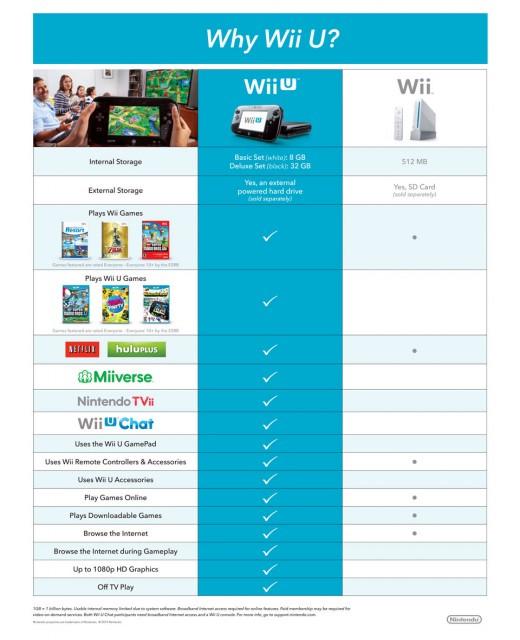wii-u-compare-chart